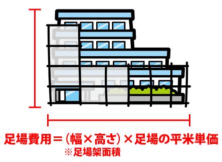 足場費用の計算方法イメージ図