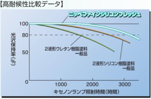 ファインシリコンフレッシュの耐用年数