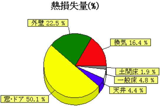 熱損失の割合グラフ