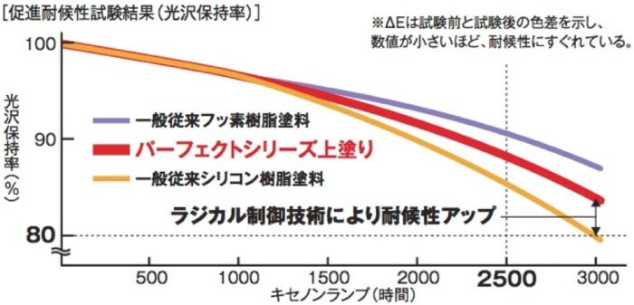パーフェクトトップ耐用年数グラフ