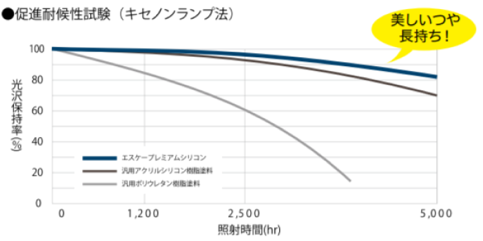 エスケープレミアムシリコン耐用年数グラフ