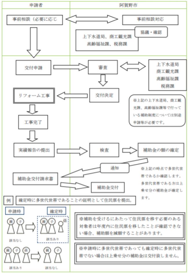 阿賀野市住宅リフォーム支援事業
