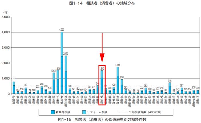 愛知県リフォーム相談者(消費者)の地域分布