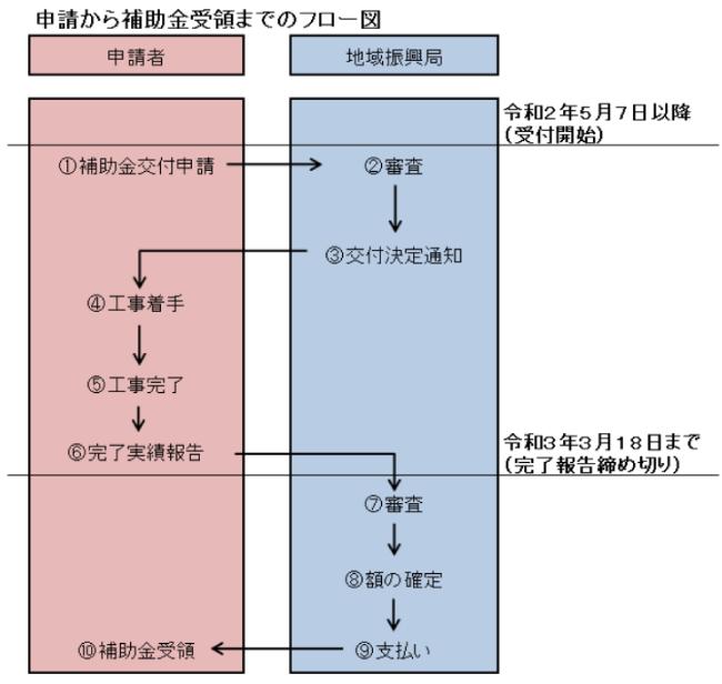 秋田県住宅リフォーム推進事業開始