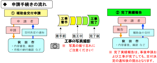 秋田市住宅リフォーム支援事業