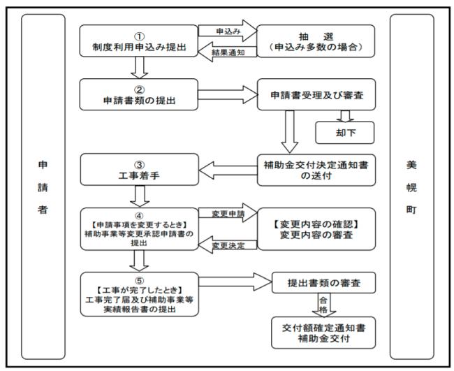 網走郡美幌町住宅リフォーム促進事業