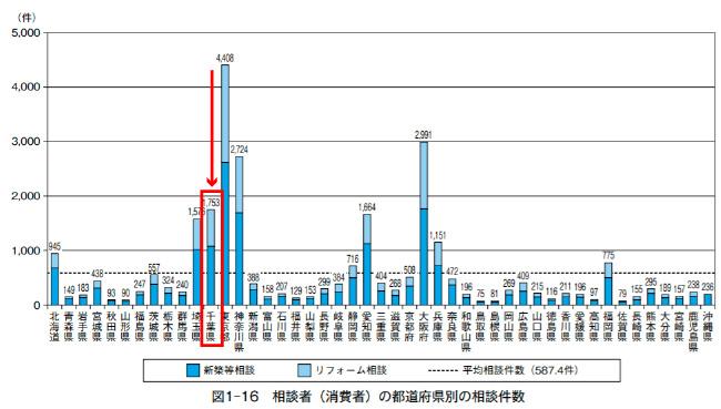 千葉県リフォーム相談者(消費者)の地域分布
