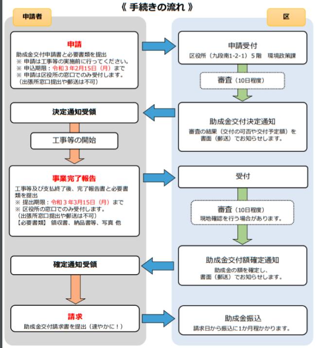 千代田区ヒートアイランド対策助成