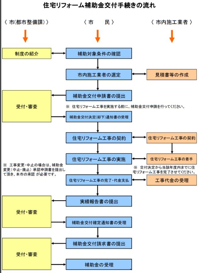 銚子市住宅リフォーム助成事業