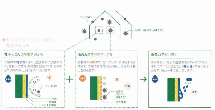ハイドロテクトカラーコートECO-EXのセルフクリーニング効果