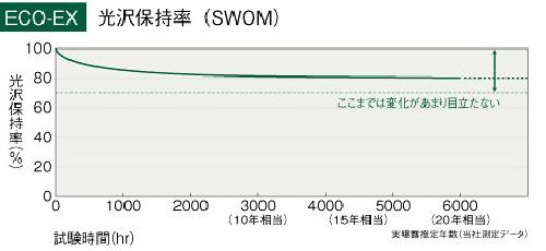 ハイドロテクトカラーコート耐用年数グラフ