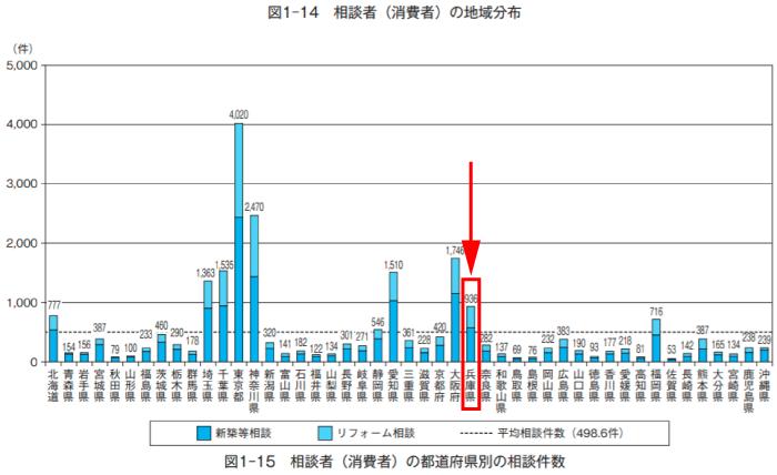 兵庫県リフォーム相談者(消費者)の地域分布