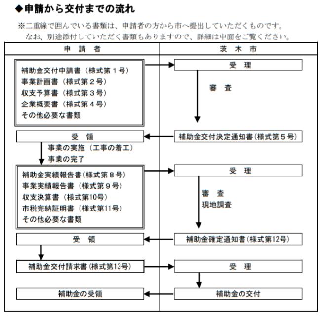 茨木市省エネ・省CO2設備導入事業補助制度