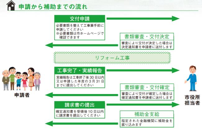 磐田市中古建物リフォームに対する工事費の助成