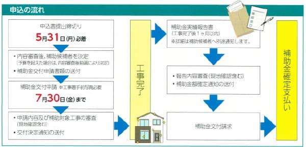 甲賀市住宅リフォーム補助制度