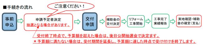 香南市住宅リフォーム補助金制度