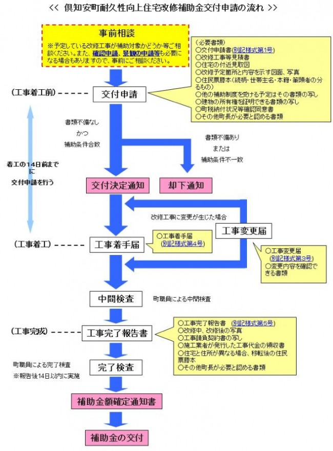 虻田郡倶知安町耐久性向上住宅リフォーム