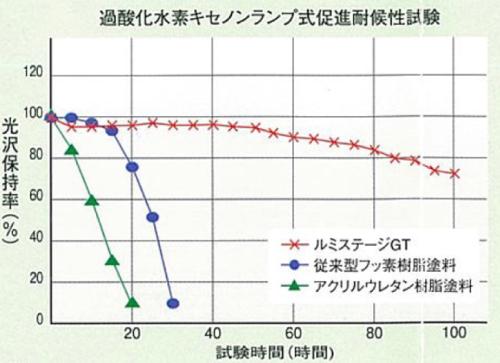 ルミステージ耐用年数