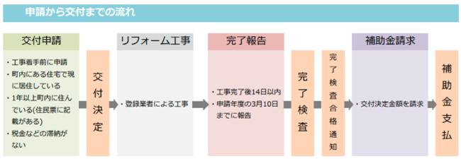 賀茂郡南伊豆町住宅リフォームに対する補助制度