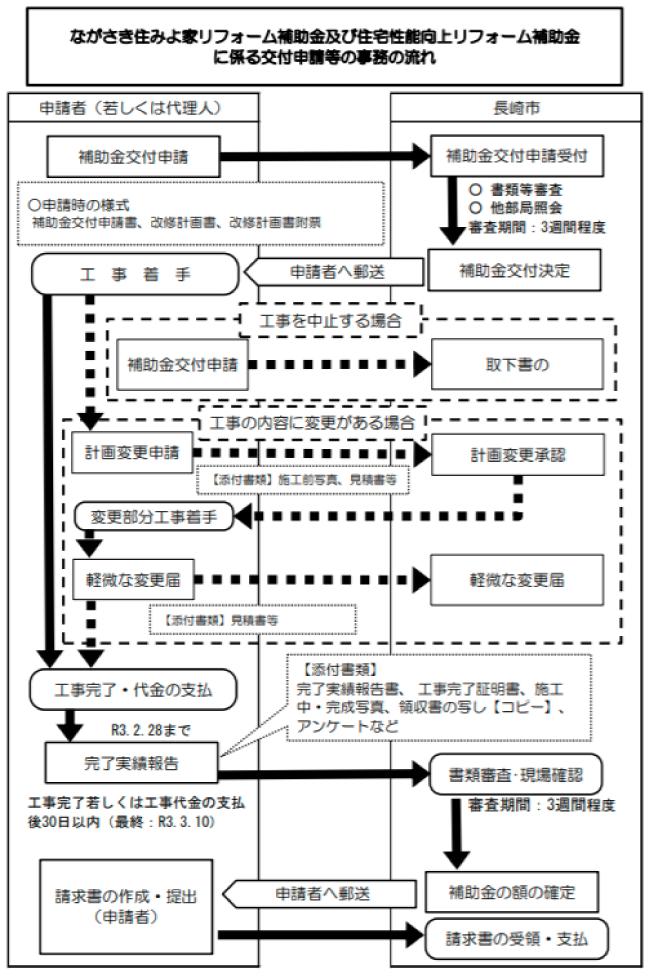 長崎市住みよ家(か)リフォーム補助金及び住宅性能向上リフォーム補助金