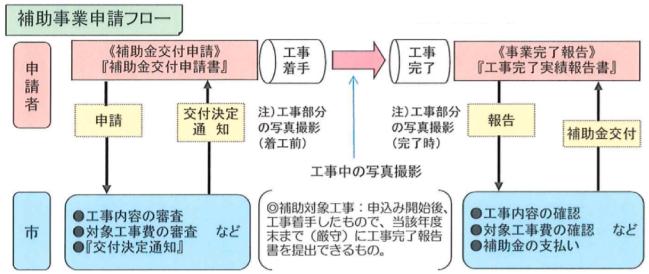 にかほ市住宅リフォーム推進事業