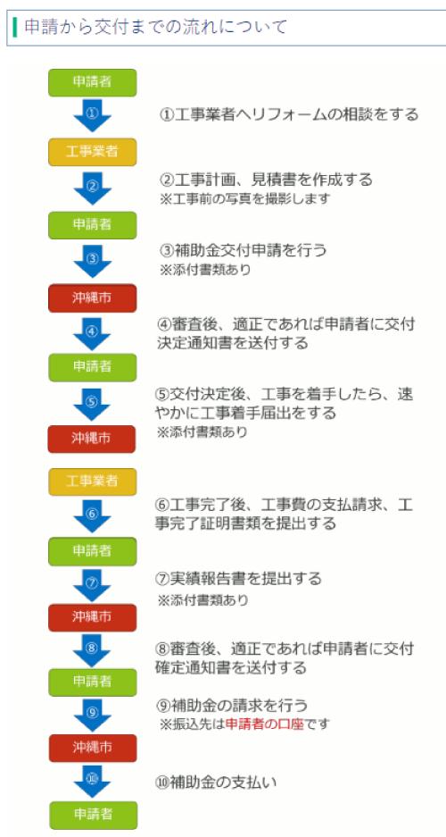 沖縄市住宅リフォーム支援事業補助金