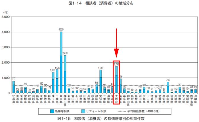 大阪府リフォーム相談者(消費者)の地域分布