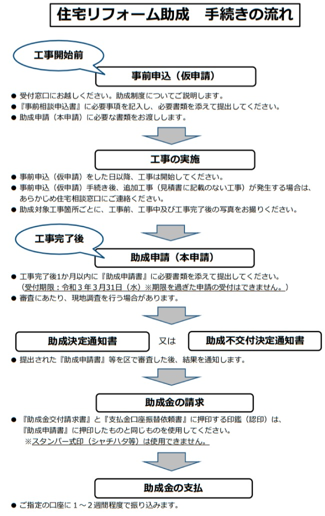 大田区住宅リフォーム助成事業