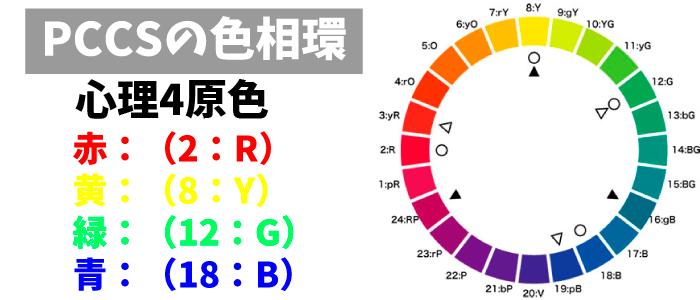 PCCSの色相環