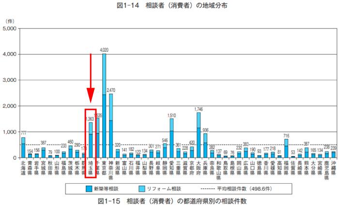 埼玉県リフォーム相談者(消費者)の地域分布