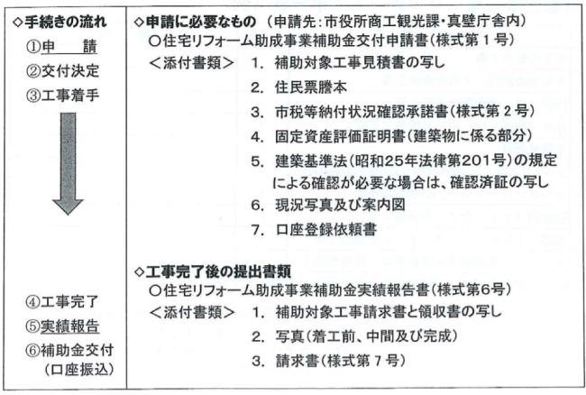 桜川市住宅リフォーム助成事業