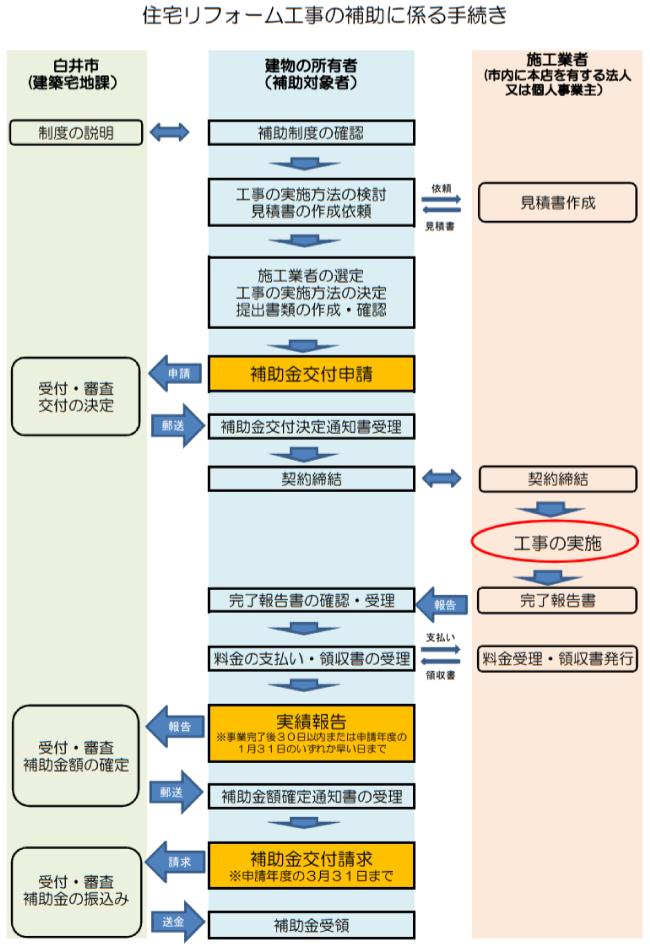 白井市住宅リフォーム工事補助金