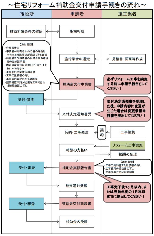 匝瑳市住宅リフォーム補助事業