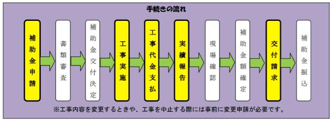 香取郡多古町住宅リフォーム補助金制度