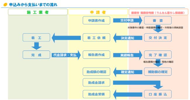 雲南市住宅リフォーム支援事業