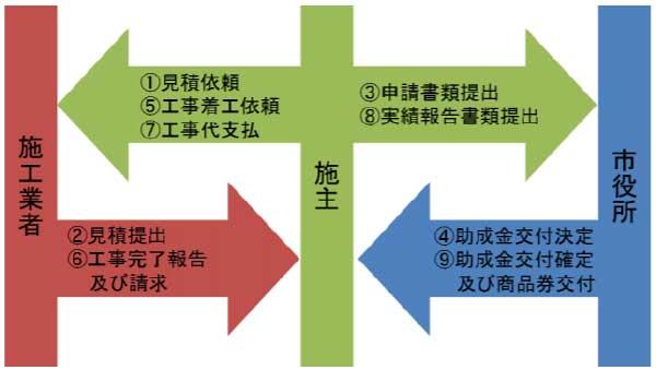 宇土市住宅リフォーム助成事業