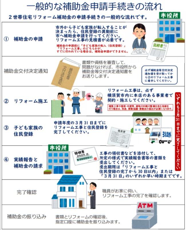 横須賀市2世帯住宅リフォーム補助金