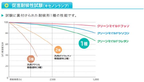 クリーンマイルドシリコン耐用年数