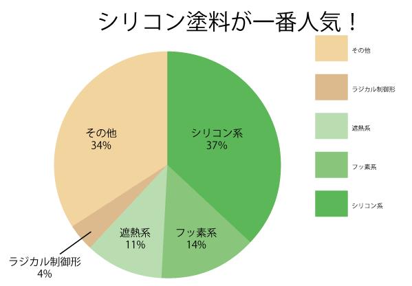 外壁塗装塗料シェア円グラフ