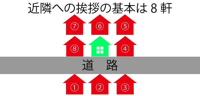近所への挨拶は8軒イメージ図
