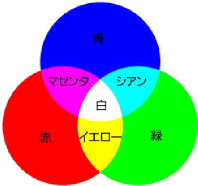 色の3原色