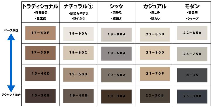 日本塗料工業会での人気色(定番色)