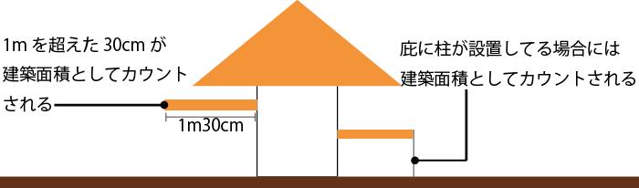 庇と建蔽率の関係図