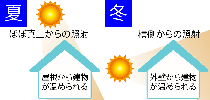 夏と冬の太陽の入射角の違いイメージ図