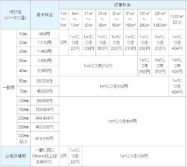外壁塗装でかかる水道代の計算(東京都水道局料金表)