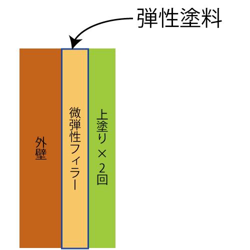 下塗りに微弾性フィラーを使う工法イメージ図