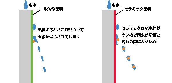 セラミック塗料の低汚染効果イメージ図