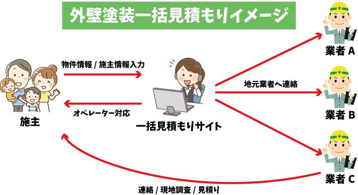 一括見積りサイトの仕組みイメージ図