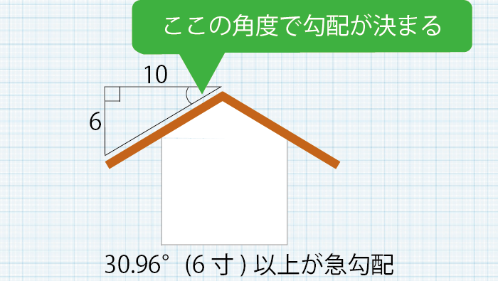屋根勾配の種類説明イメージ図