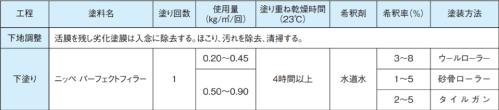 パーフェクトフィラー | 日本ペイント